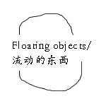 ����/Floating objects